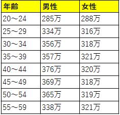20191210 生活相談員男女別平均年収表
