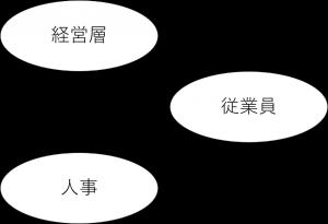 セルフ・キャリアドック導入前イメージ