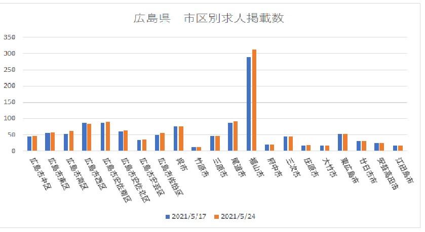 0524広島介護求人グラフ(新新)